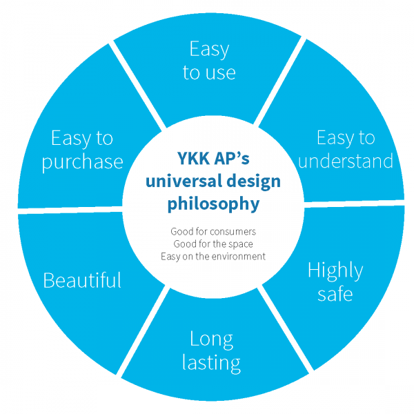 YKK_AP_Universal_Design_Cycle